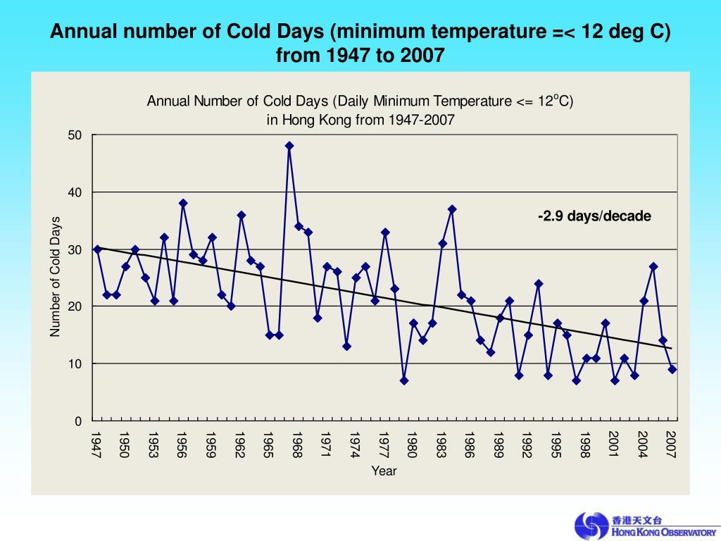 Annual number of Cold Days (minimum temperature =< 12 deg C)