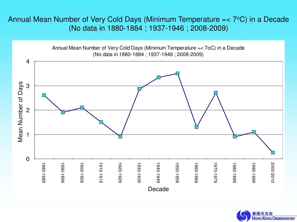 Annual Mean Number of Very Cold Days (Minimum Temperature =< 7