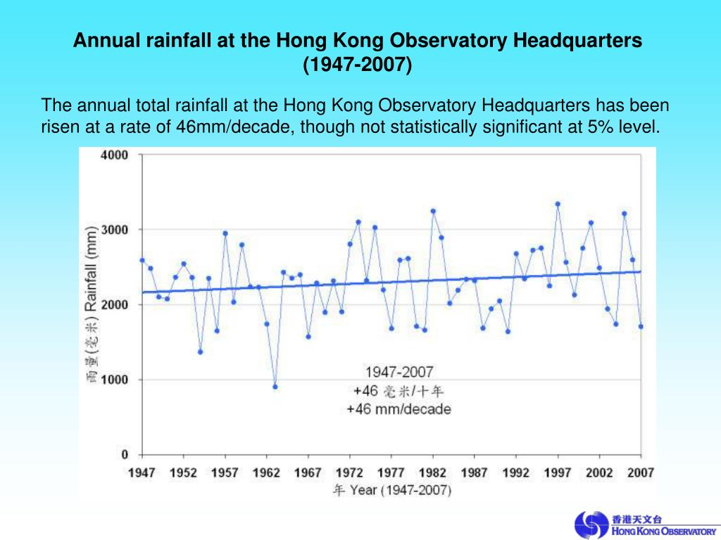 Annual rainfall at the Hong Kong Observatory Headquarters