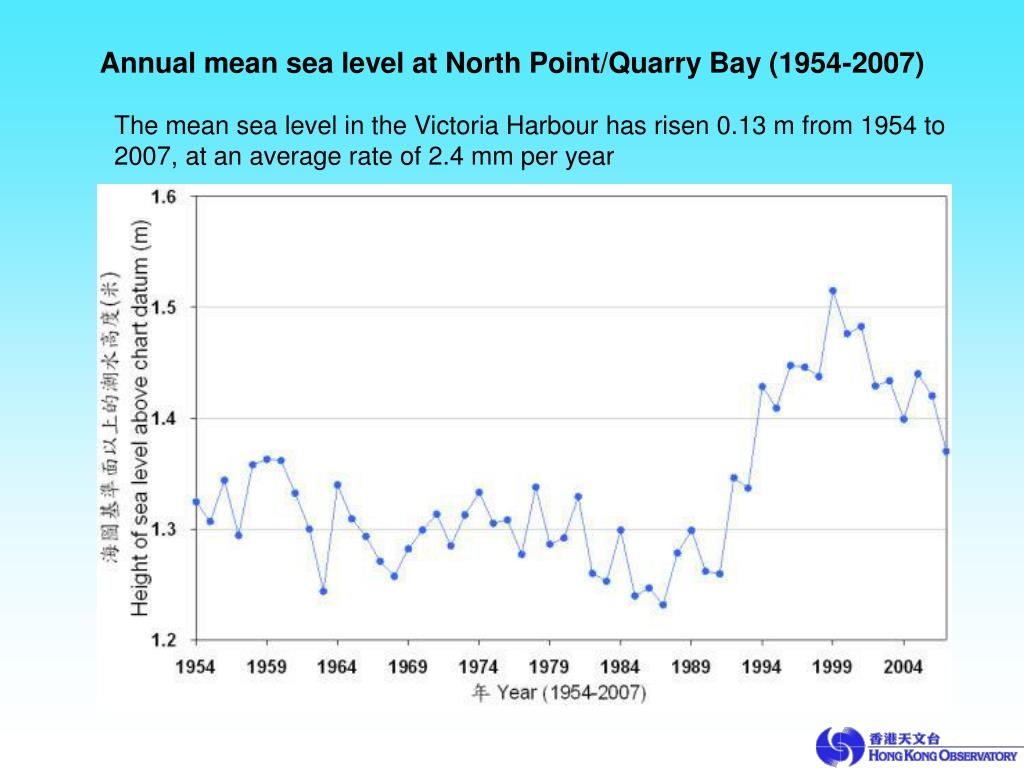 Annual mean sea level at North Point/Quarry Bay (1954-2007)