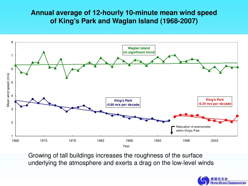 Annual average of 12-hourly 10-minute mean wind speed