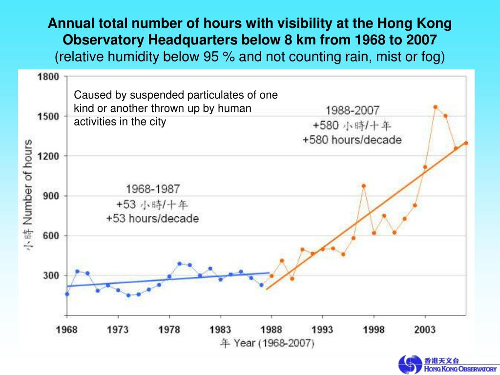Annual total number of hours with visibility at the Hong Kong
