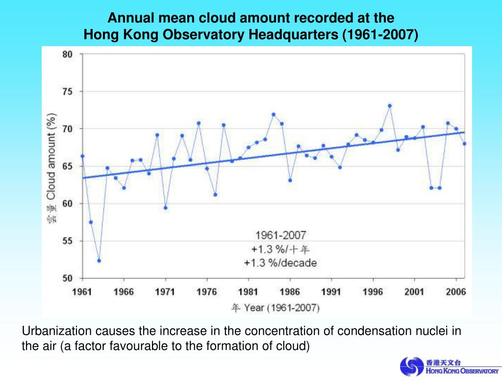 Annual mean cloud amount recorded at the