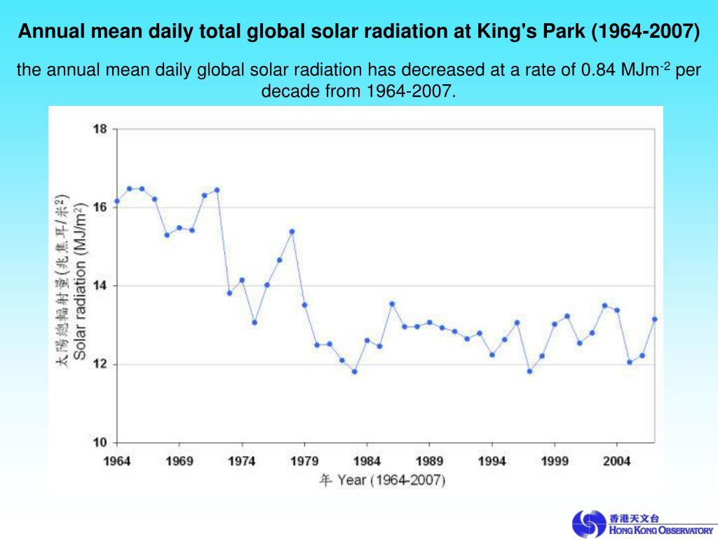 Annual mean daily total global solar radiation at King's Park (1964-2007)