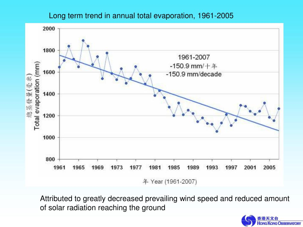 Long term trend in annual total evaporation, 1961-2005