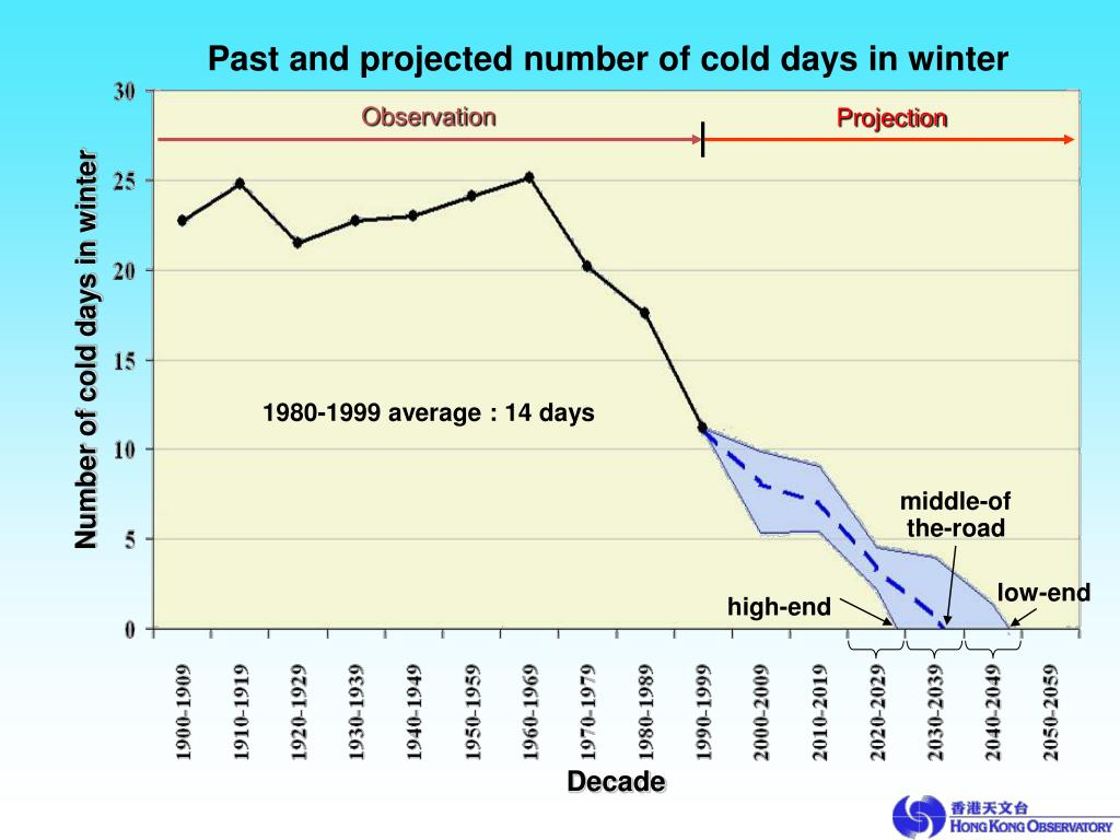 Past and projected number of cold days in winter