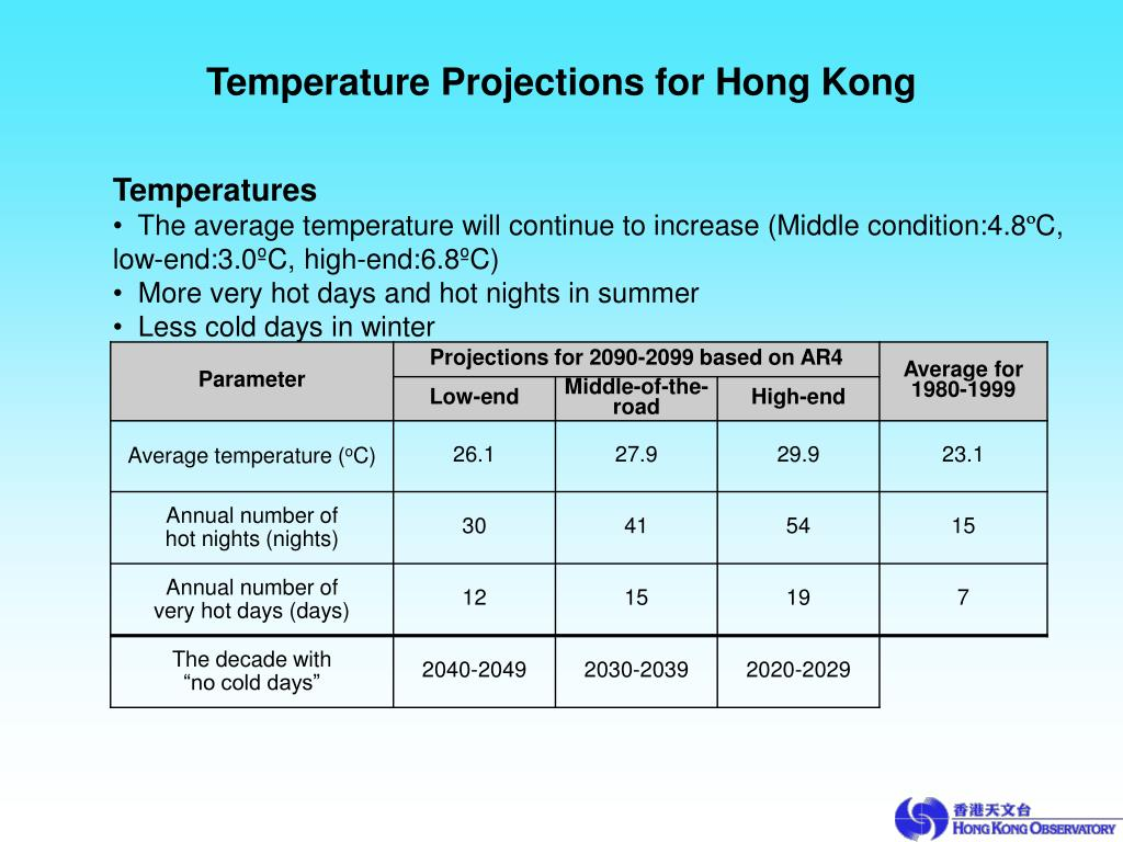 Temperature Projections for Hong Kong