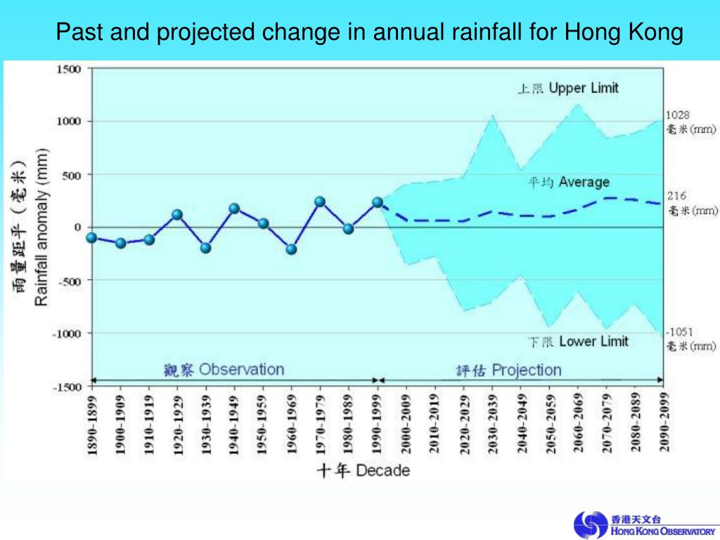 Past and projected change in annual rainfall for Hong Kong