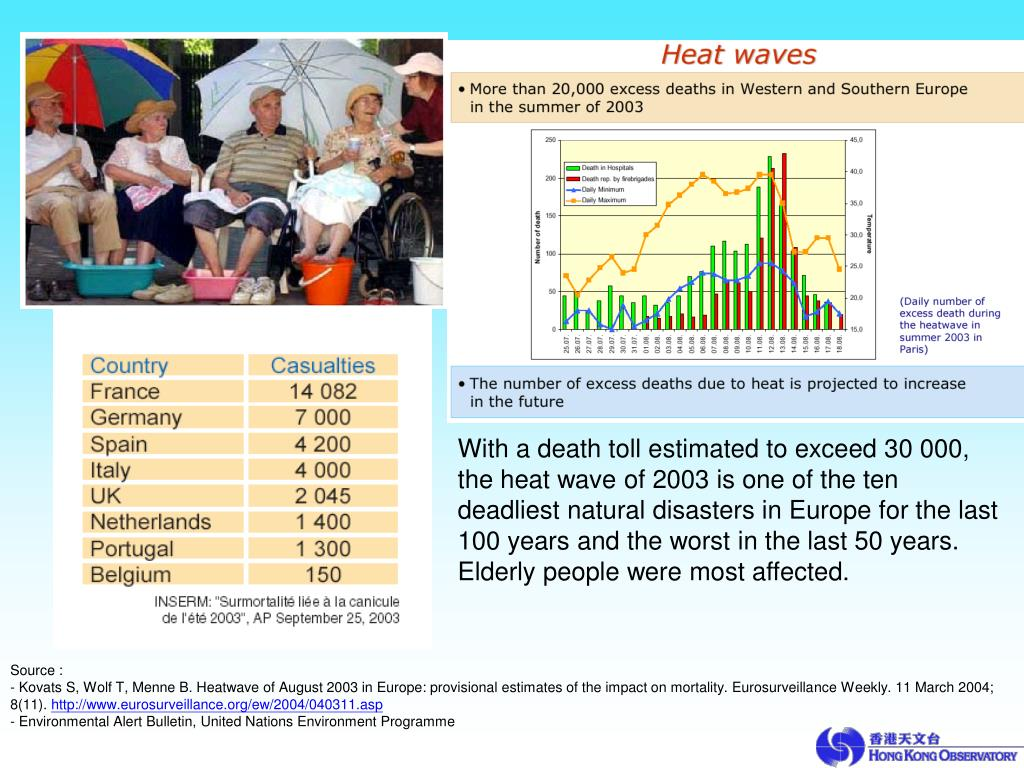 With a death toll estimated to exceed 30 000, the heat wave of 2003 is one of the ten deadliest natural disasters in Europe for the last 100 years and the worst in the last 50 years. Elderly people were most affected.