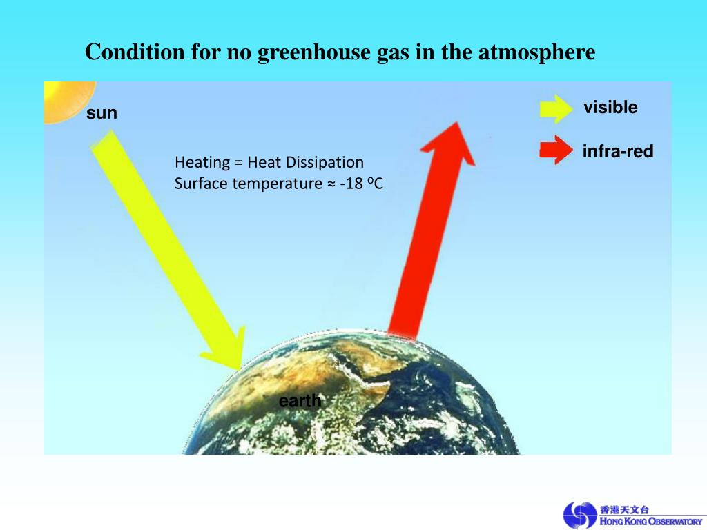 Condition for no greenhouse gas in the atmosphere
