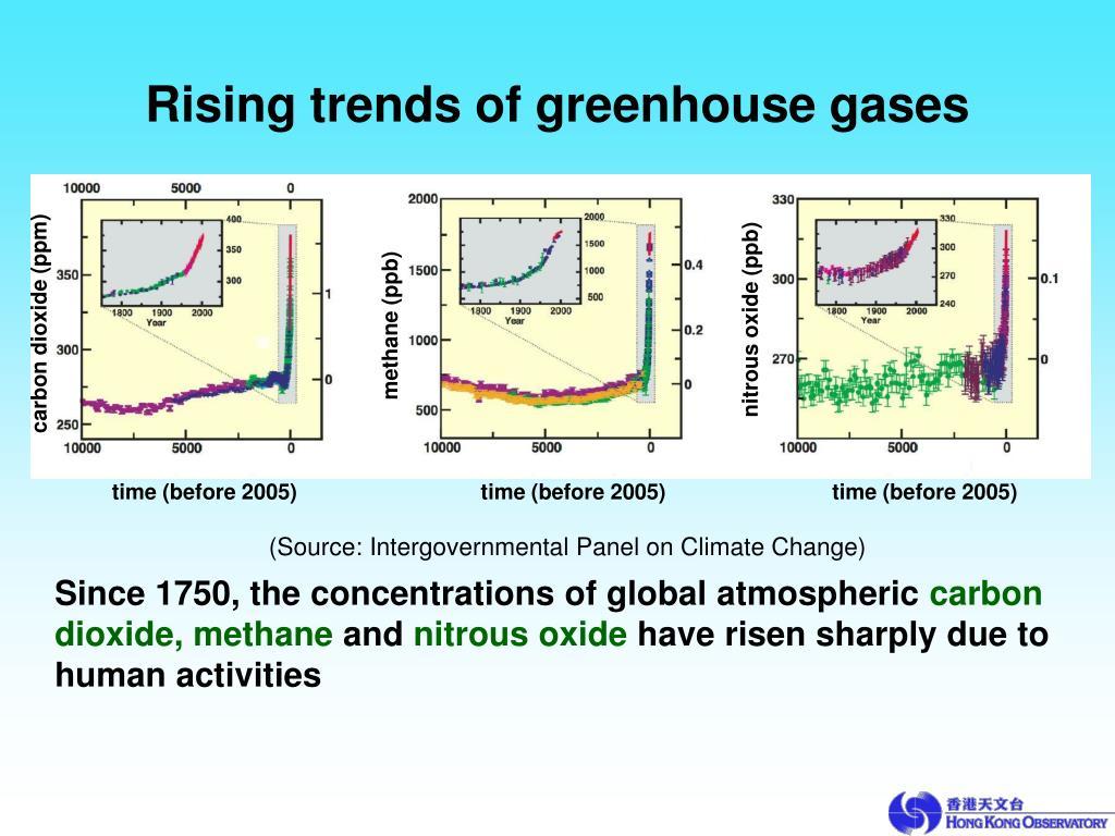 carbon dioxide (ppm)