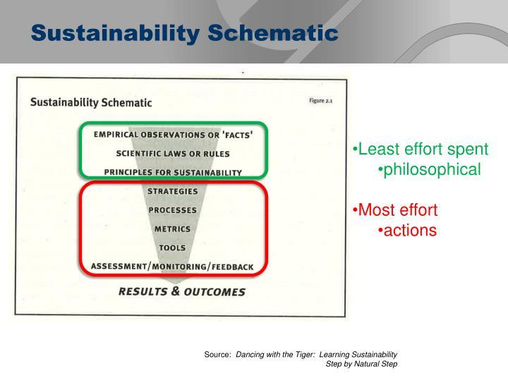 Sustainability Schematic