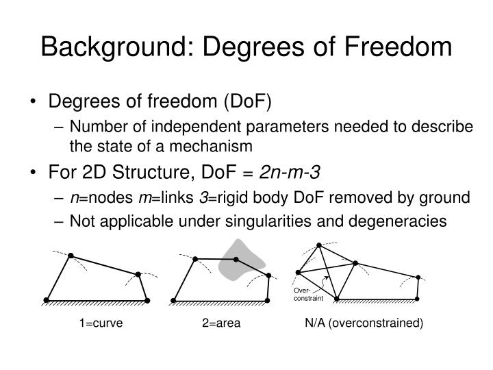 Background: Degrees of Freedom