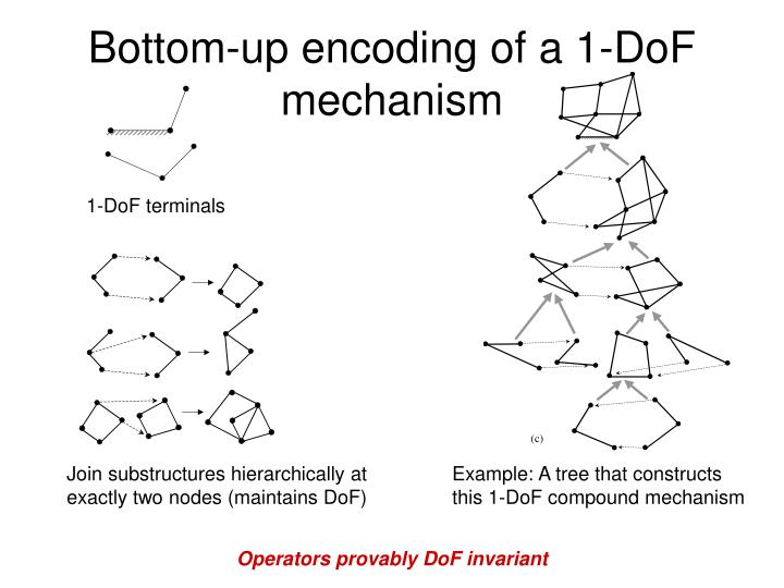 Bottom-up encoding of a 1-DoF mechanism