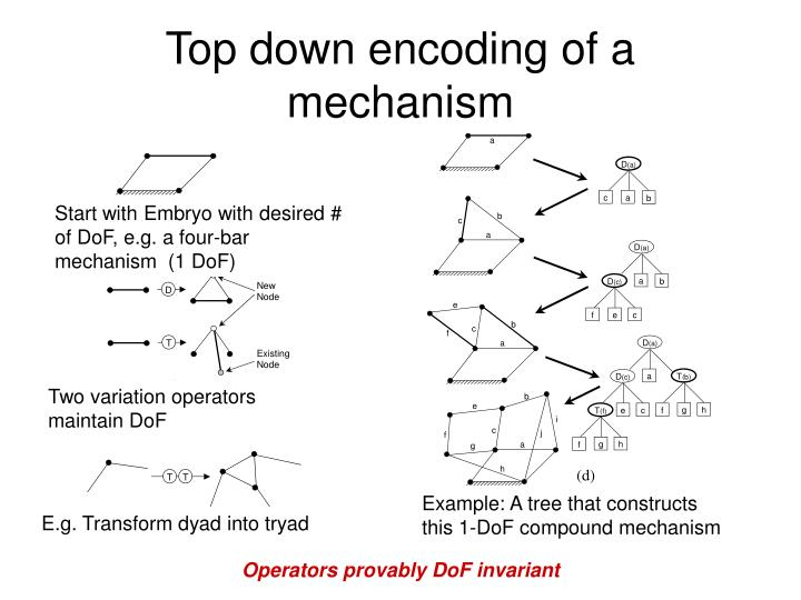 Top down encoding of a mechanism