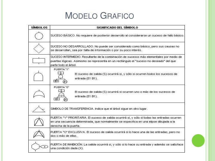 Modelo Grafico