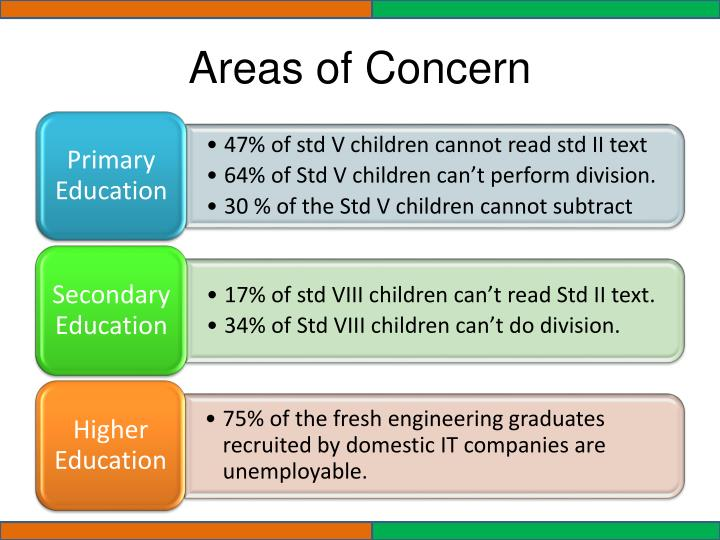 Areas of Concern