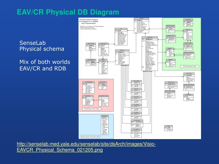 EAV/CR Physical DB Diagram