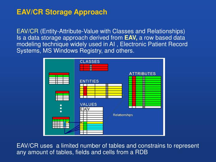 EAV/CR Storage Approach