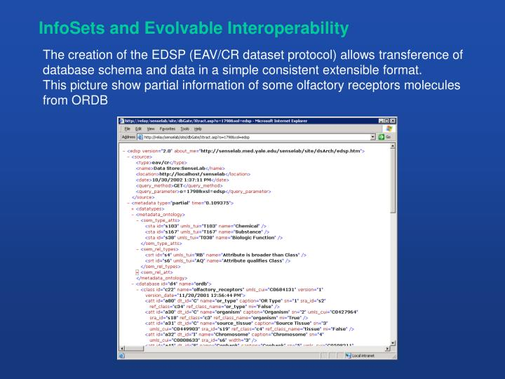 InfoSets and Evolvable Interoperability