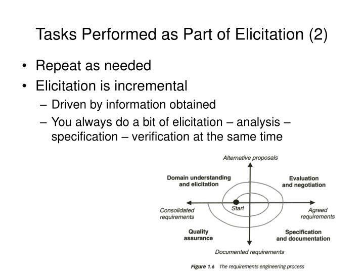 Tasks Performed as Part of Elicitation (2)