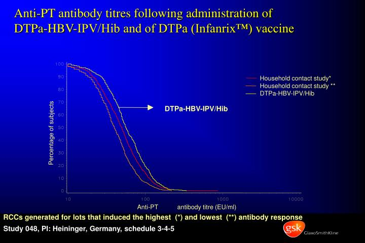 Anti-PT antibody titres following administration of