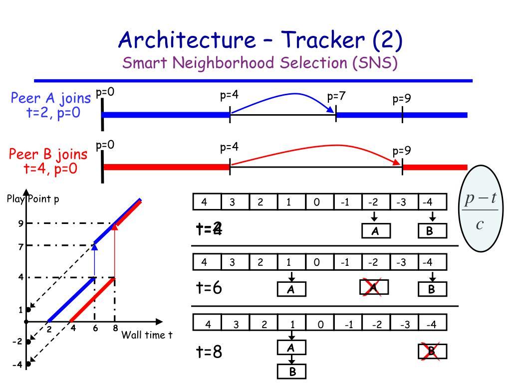 Architecture – Tracker (2)