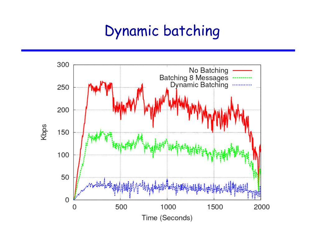 Dynamic batching