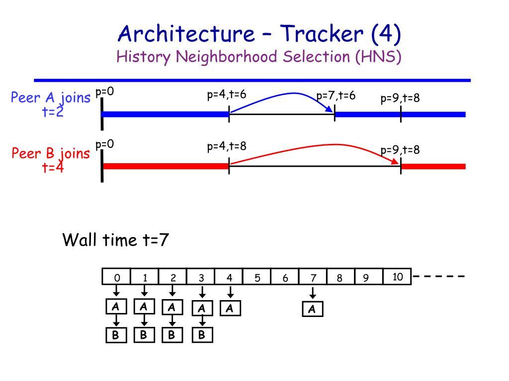 Architecture – Tracker (4)