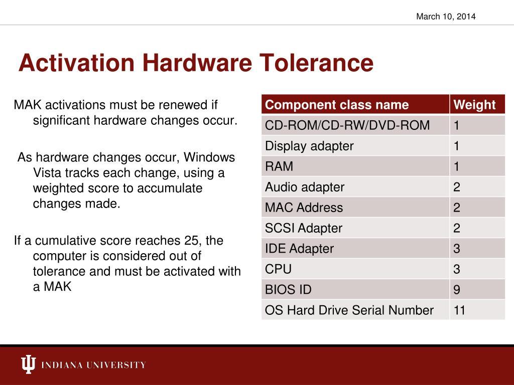 Activation Hardware Tolerance