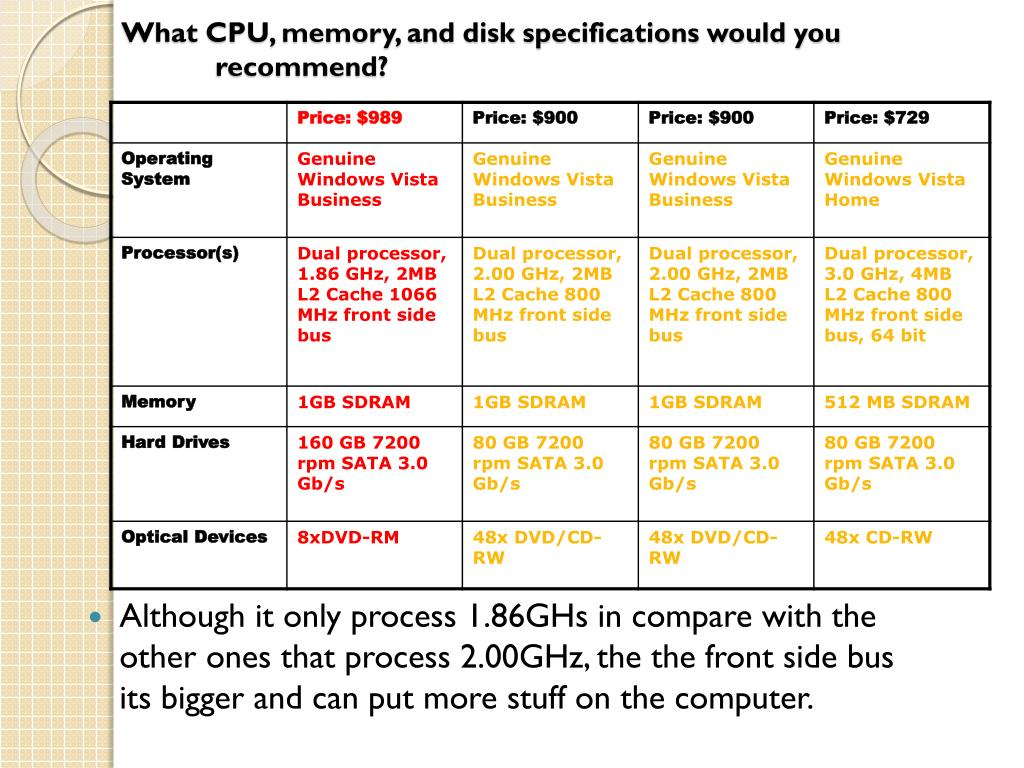 What CPU, memory, and disk specifications would you recommend?