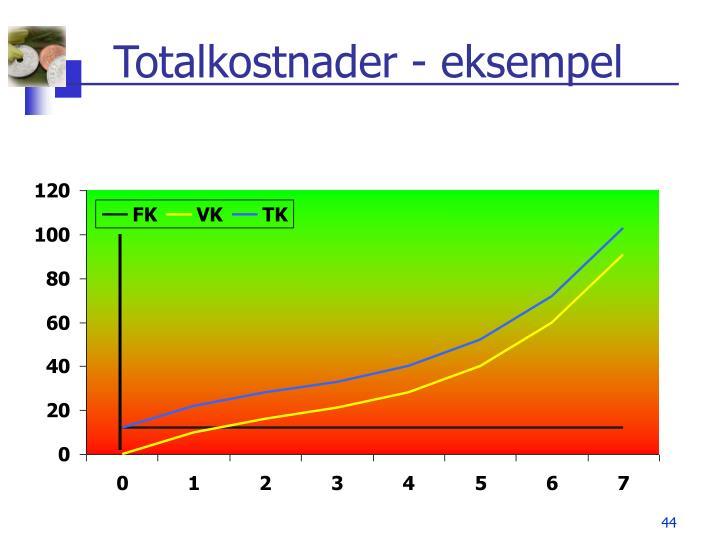 Totalkostnader - eksempel