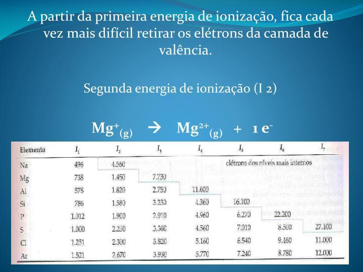 A partir da primeira energia de ionização, fica cada vez mais difícil retirar os elétrons da camada de valência.