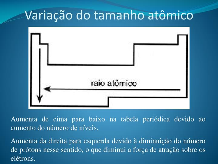 Variação do tamanho atômico