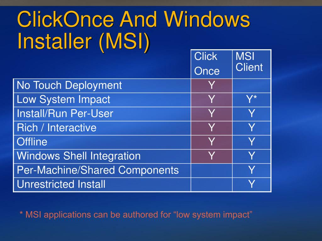 ClickOnce And Windows Installer (MSI)