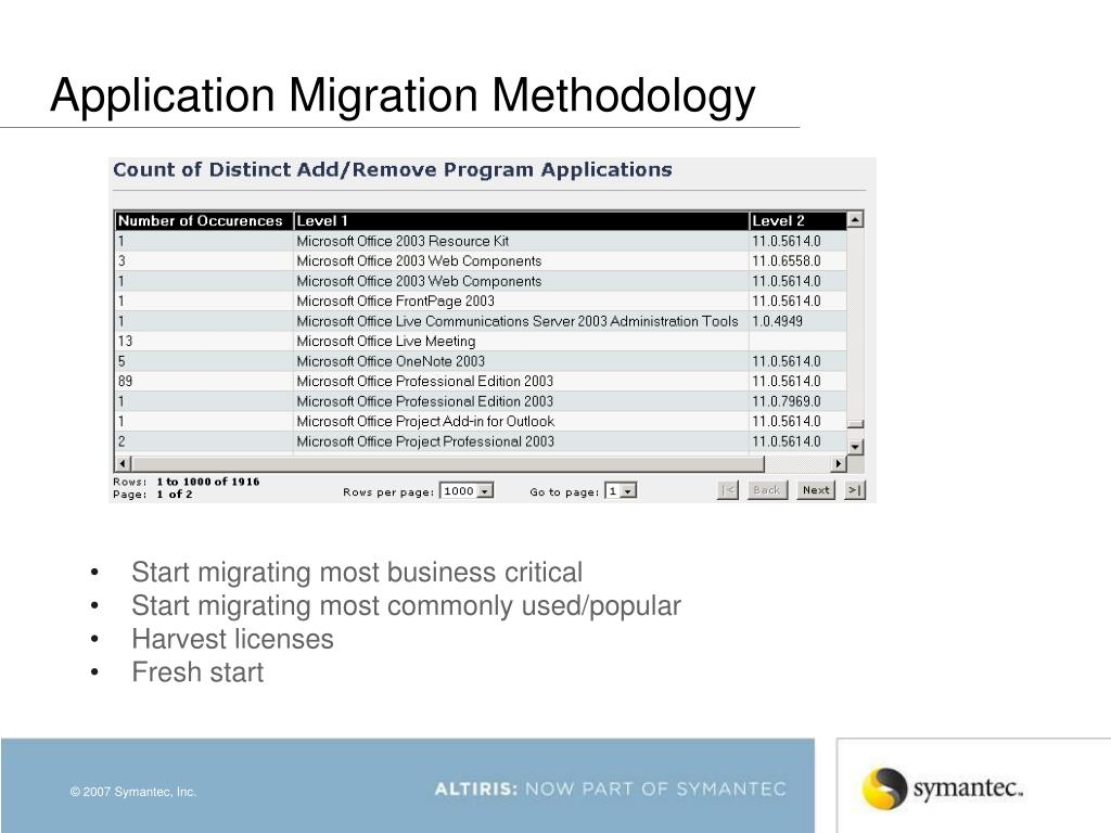 Application Migration Methodology