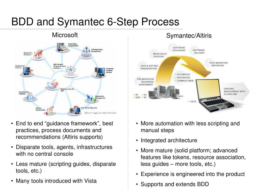 BDD and Symantec 6-Step Process