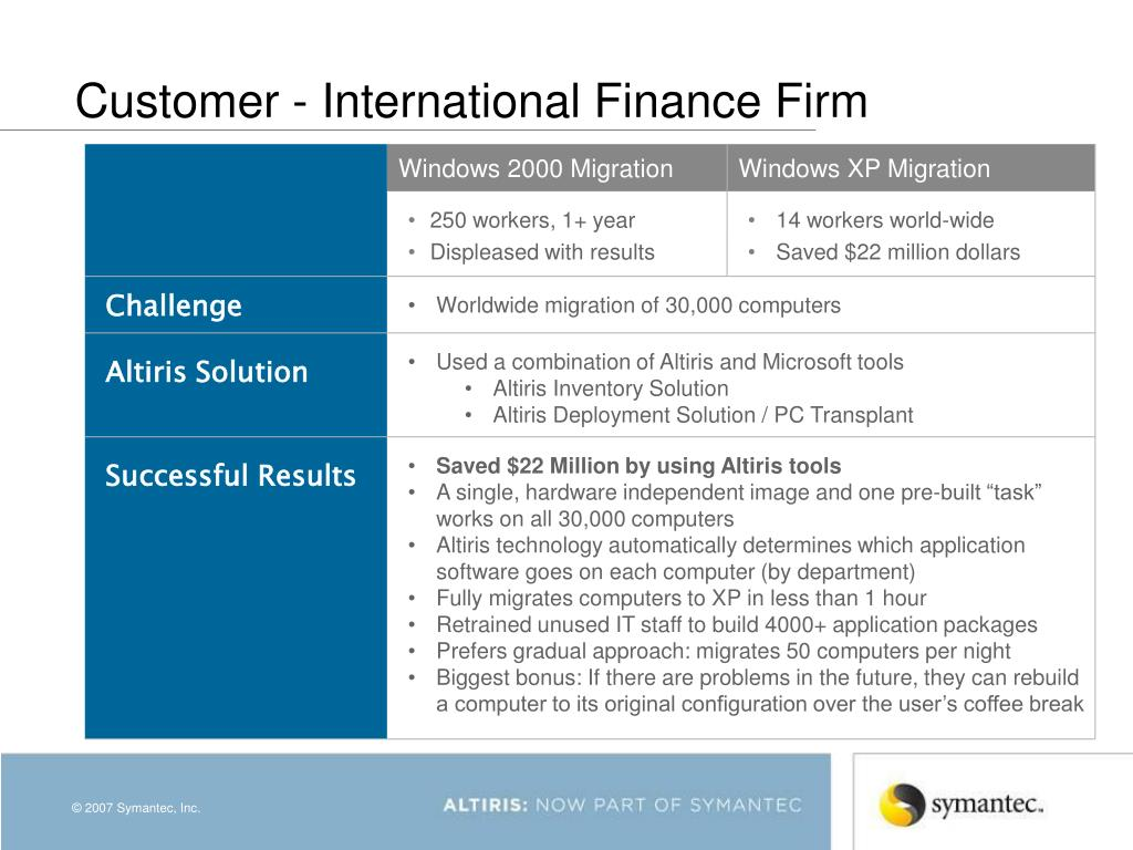 Customer - International Finance Firm