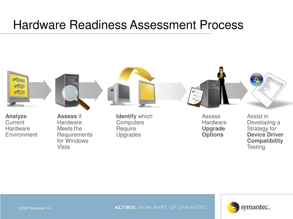 Hardware Readiness Assessment Process