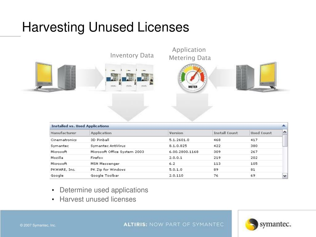 Harvesting Unused Licenses