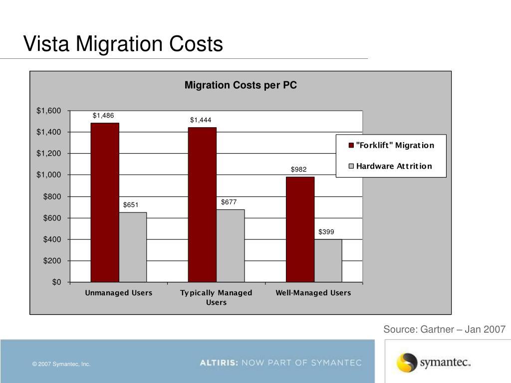 Vista Migration Costs