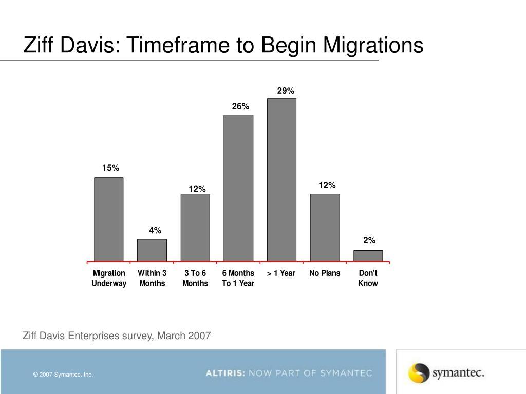 Ziff Davis: Timeframe to Begin Migrations