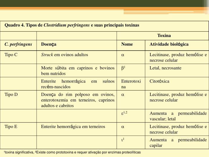 ¹toxina significativa, ²Existe como prototoxina e requer ativação por enzimas proteolíticas
