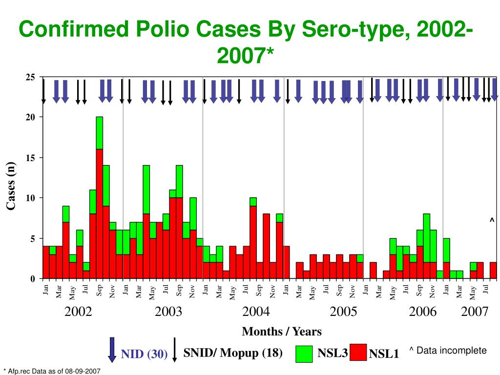 Confirmed Polio Cases By Sero-type, 2002-2007*