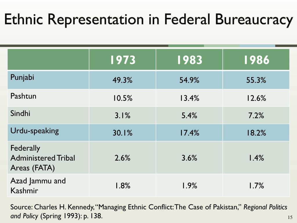 Ethnic Representation in Federal Bureaucracy