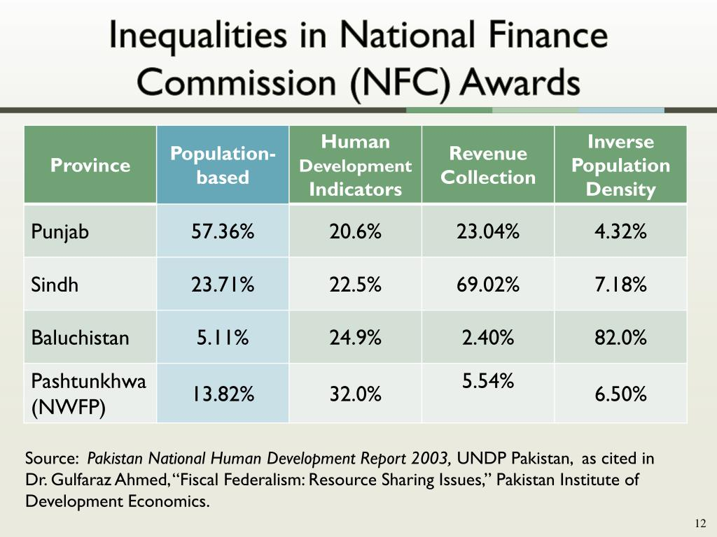 Inequalities in National Finance Commission (NFC) Awards