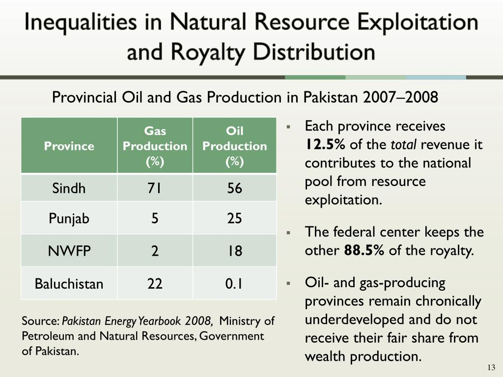 Inequalities in Natural Resource Exploitation