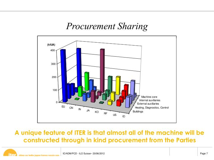 Procurement Sharing