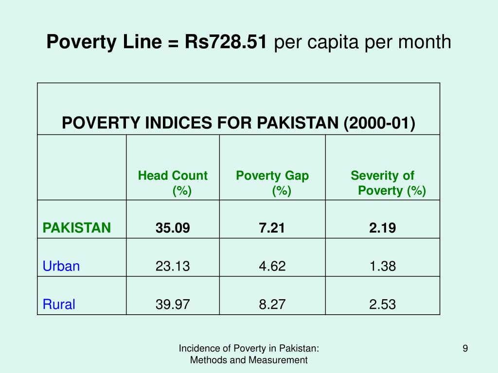 Poverty Line = Rs728.51
