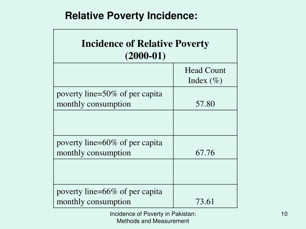 Relative Poverty Incidence: